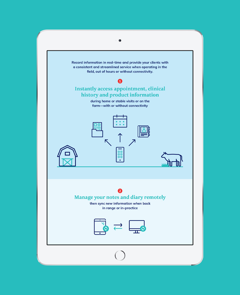 Underpinned the Launch of Covetrus' Mobile App with a Digital First B2B Campaign